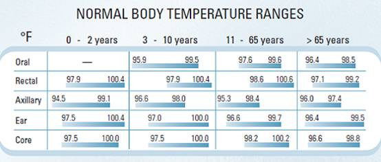 infant temperature range chart: Normal body temperature medguidance