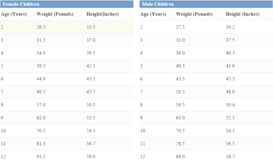 Child Height And Weight Chart Medguidance